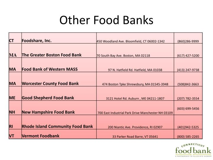 Other Food Banks