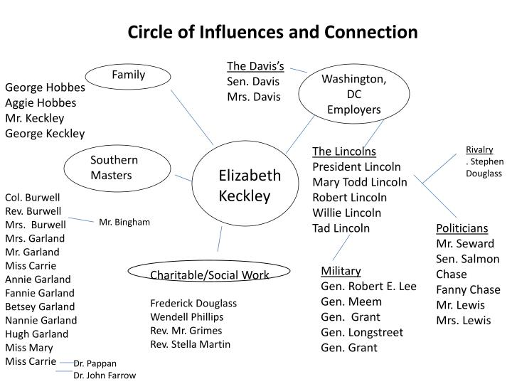 Circle of Influences and Connection