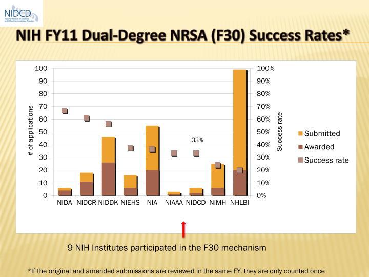 NIH FY11 Dual-Degree NRSA (F30) Success Rates*