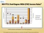 nih fy11 dual degree nrsa f30 success rates