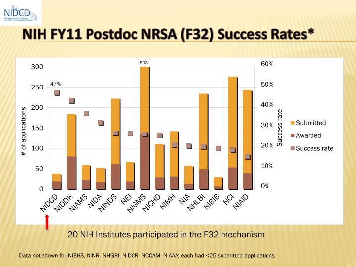 NIH FY11 Postdoc NRSA (F32) Success Rates*