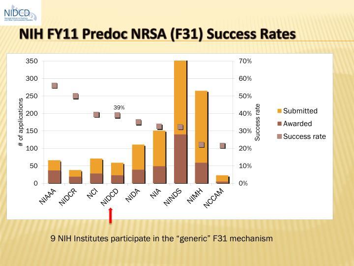 NIH FY11