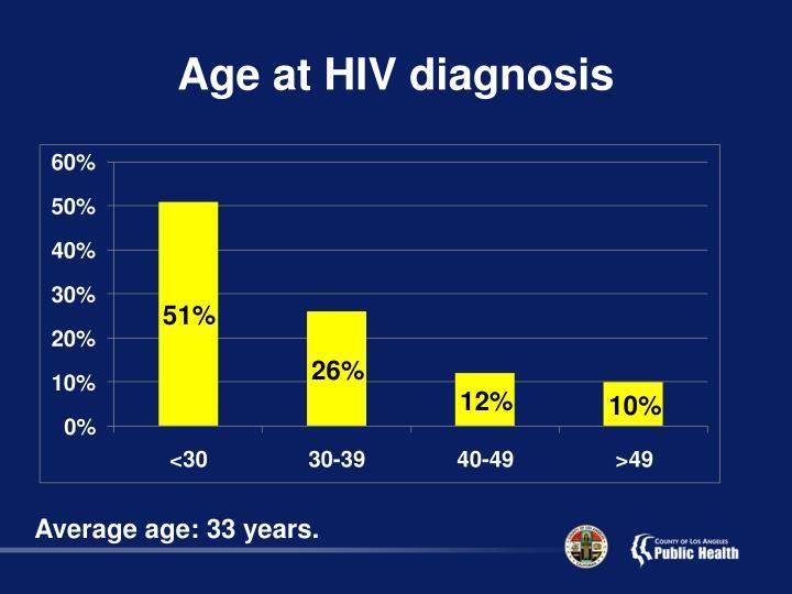 Age at HIV diagnosis
