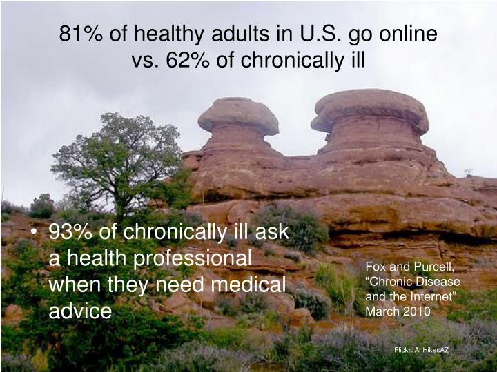 81% of healthy adults in U.S. go online