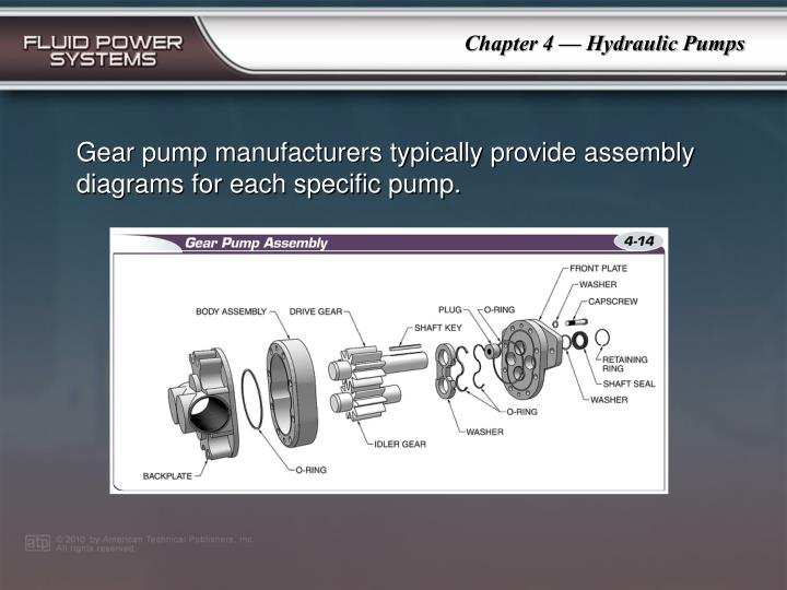 Gear pump manufacturers typically provide assembly diagrams for each specific pump.