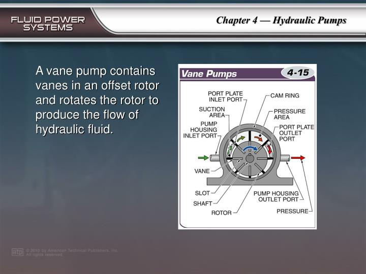 A vane pump contains vanes in an offset rotor and rotates the rotor to produce the flow of hydraulic fluid.