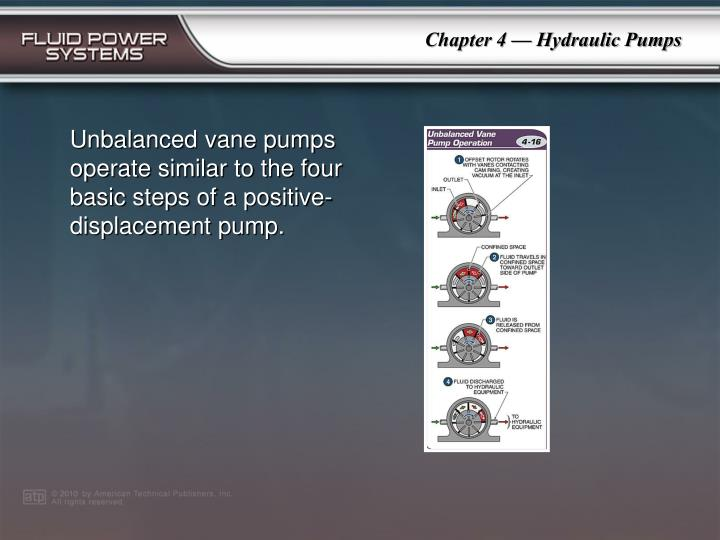 Unbalanced vane pumps operate similar to the four basic steps of a positive-displacement pump.