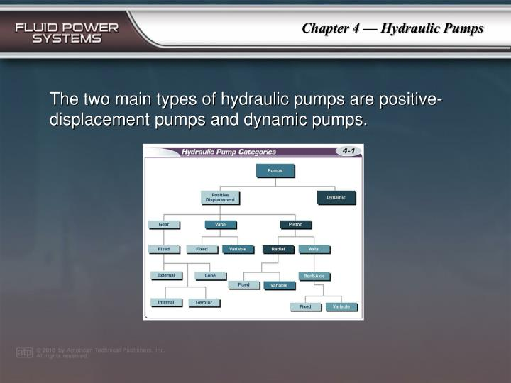 The two main types of hydraulic pumps are positive-displacement pumps and dynamic pumps.