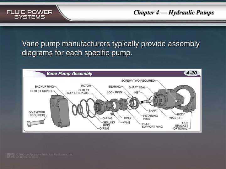 Vane pump manufacturers typically provide assembly diagrams for each specific pump.