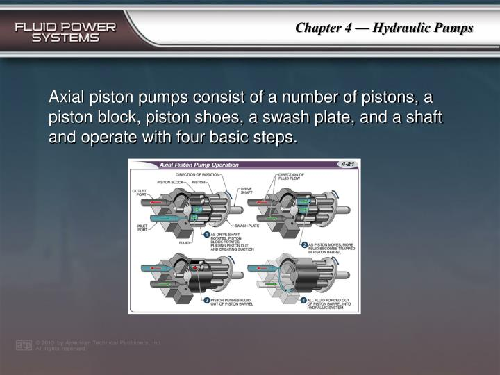 Axial piston pumps consist of a number of pistons, a piston block, piston shoes, a swash plate, and a shaft and operate with four basic steps.