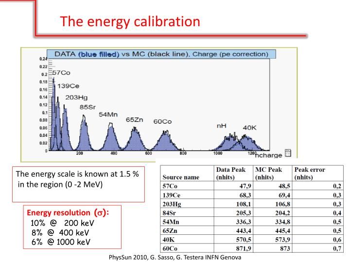 The energy calibration