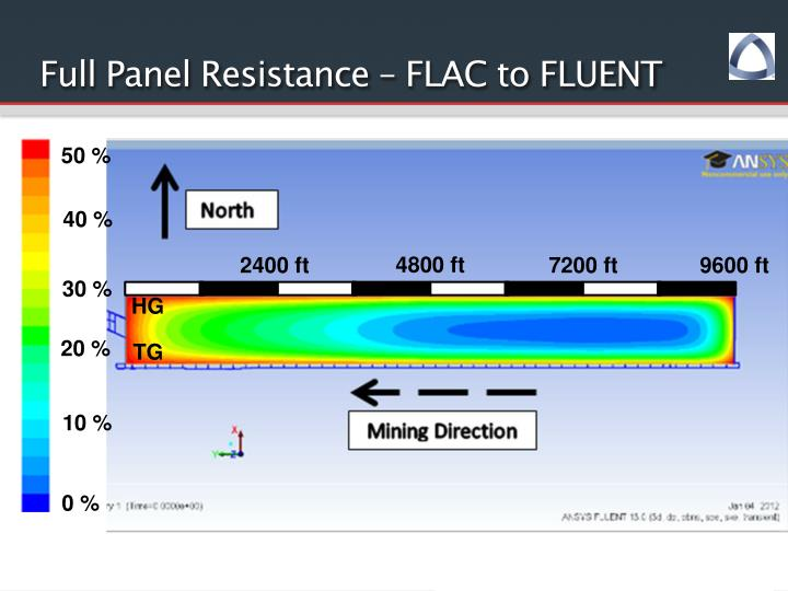 Full Panel Resistance – FLAC to FLUENT
