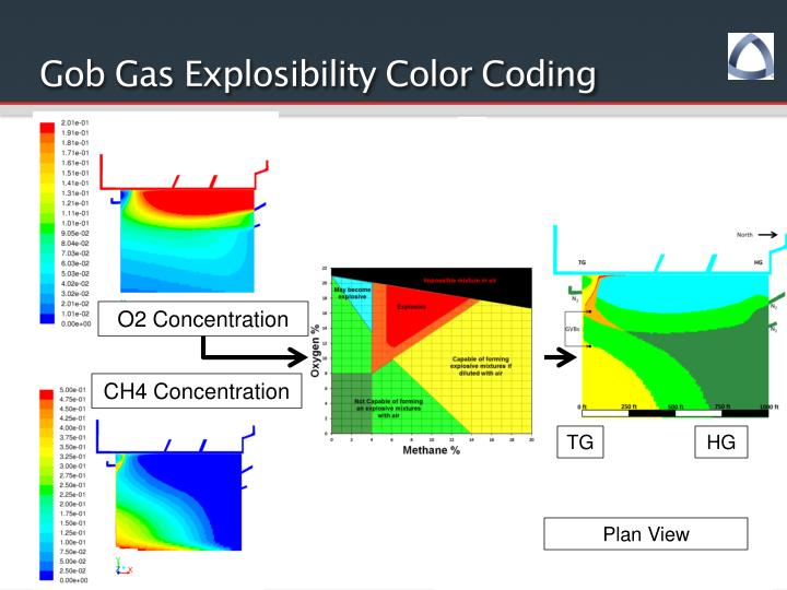 Gob Gas Explosibility Color Coding