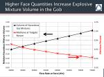 higher face quantities increase explosive mixture volume in the gob