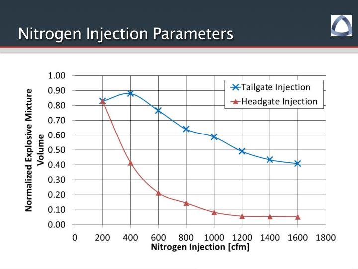 Nitrogen Injection Parameters
