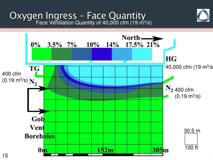 Oxygen Ingress – Face Quantity