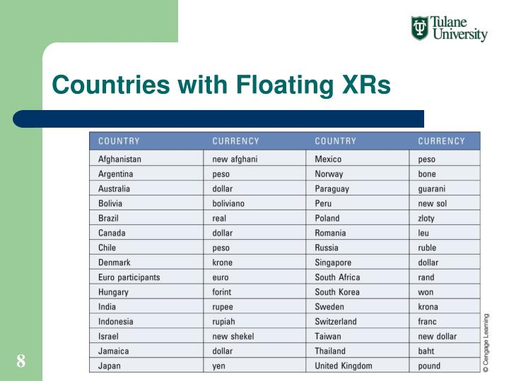 Countries with Floating XRs