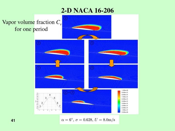 2-D NACA 16-206