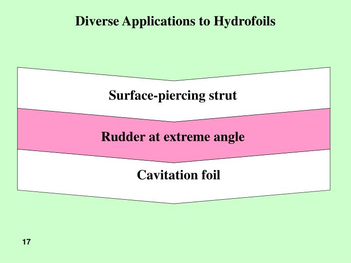 Diverse Applications to Hydrofoils