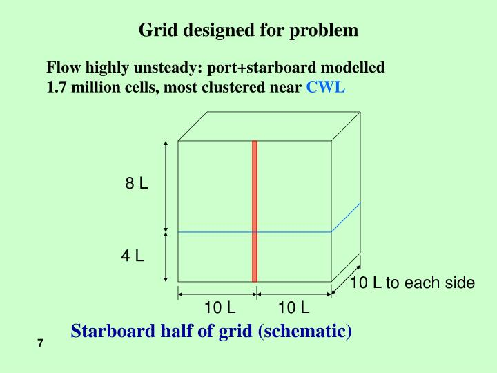 Grid designed for problem