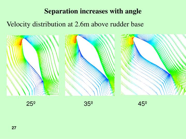 Separation increases with angle