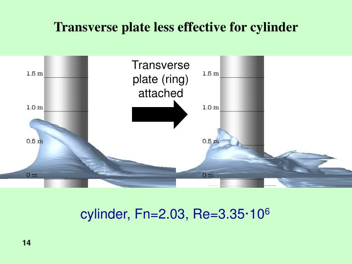 Transverse plate less effective for cylinder