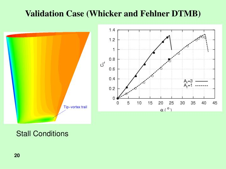 Validation Case (Whicker and Fehlner DTMB)