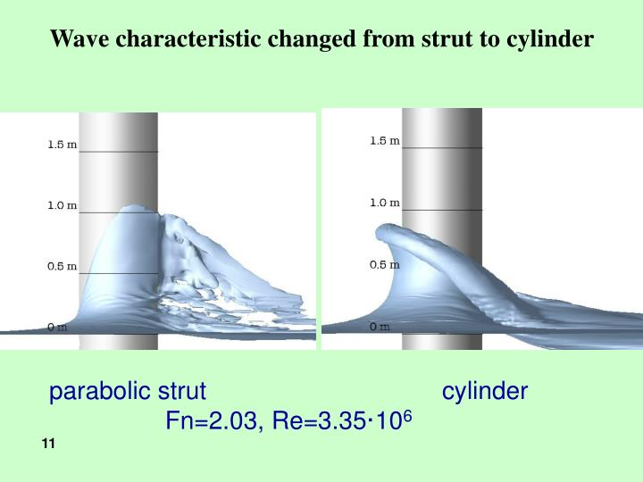 Wave characteristic changed from strut to cylinder
