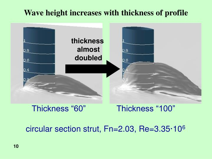Wave height increases with thickness of profile