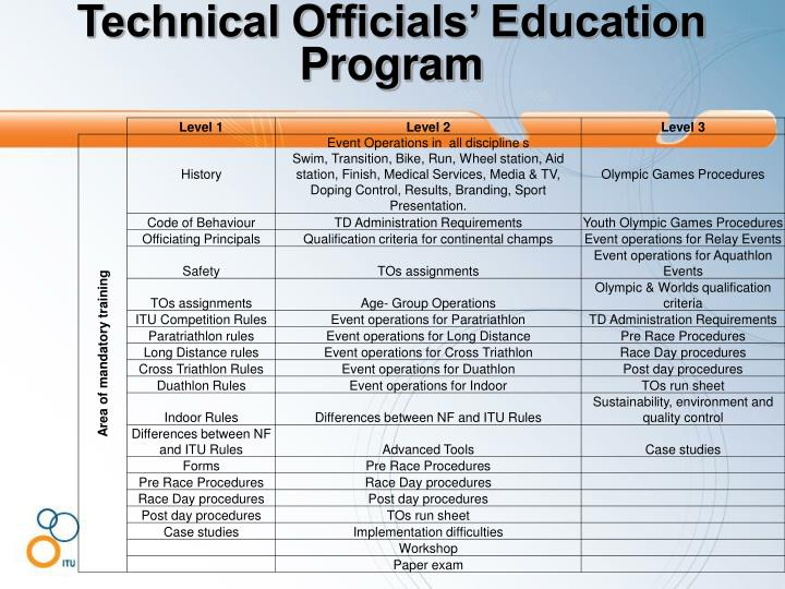 Technical Officials' Education Program