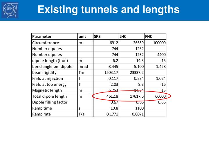 Existing tunnels