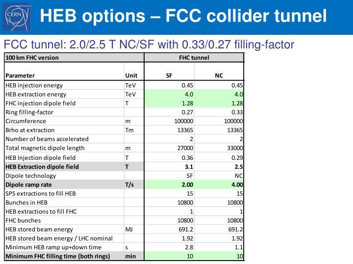 HEB options – FCC collider tunnel