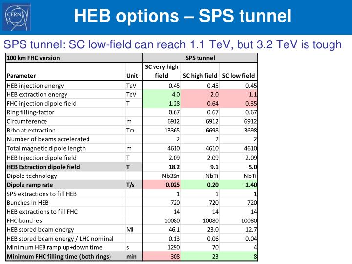 HEB options – SPS tunnel