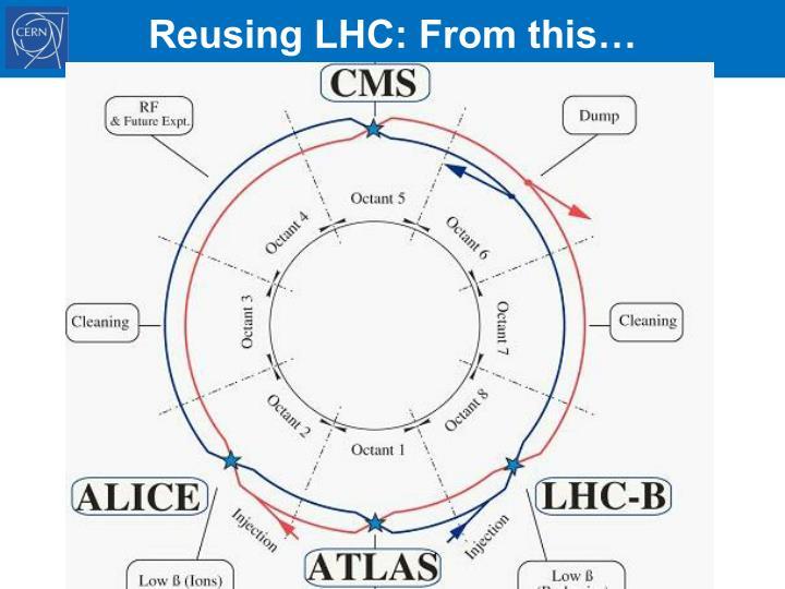 Reusing LHC: From