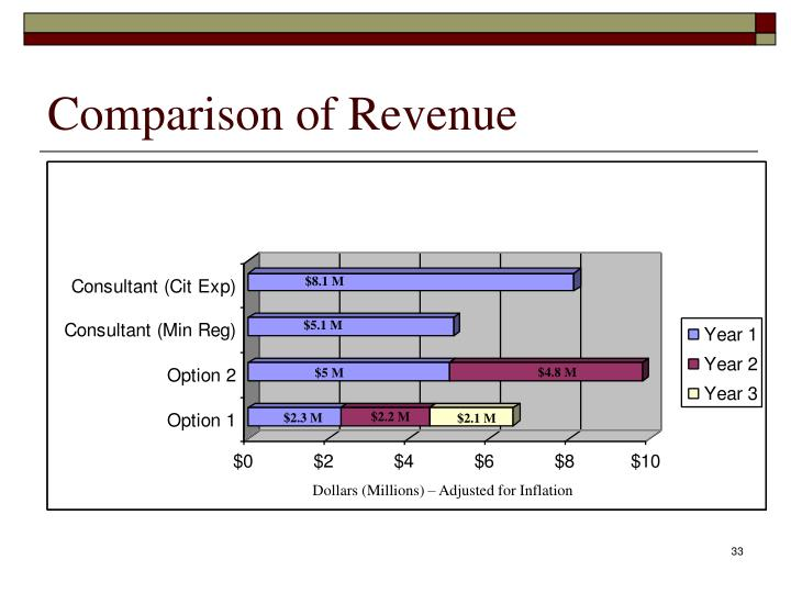 Comparison of Revenue