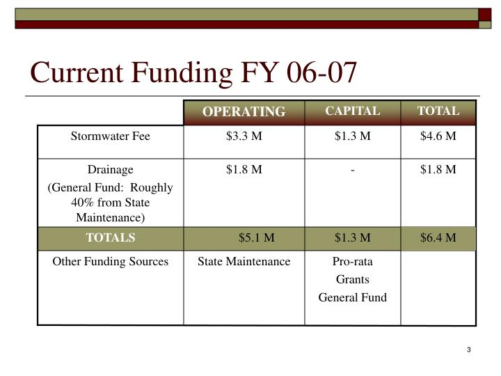Current funding fy 06 07