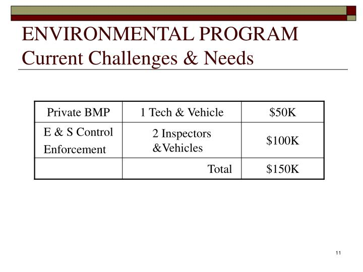 ENVIRONMENTAL PROGRAM Current Challenges & Needs