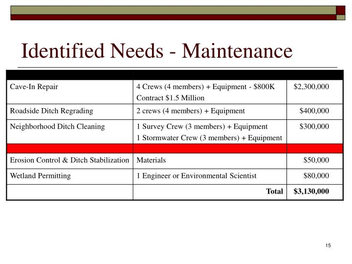 Identified Needs - Maintenance