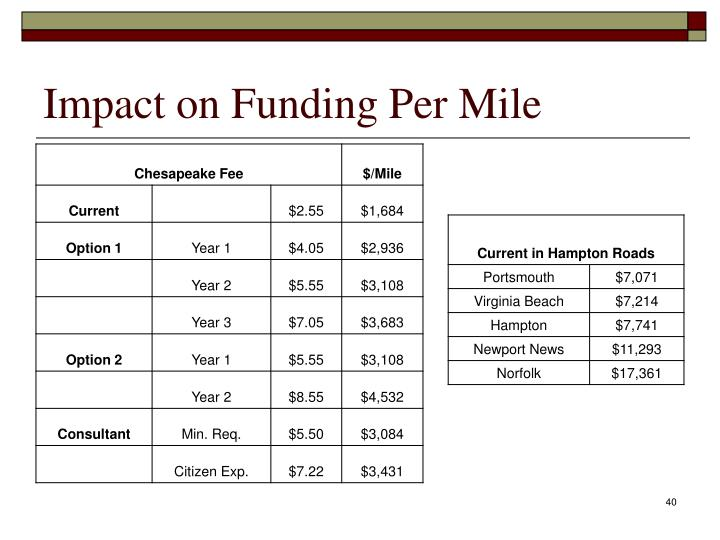 Impact on Funding Per Mile