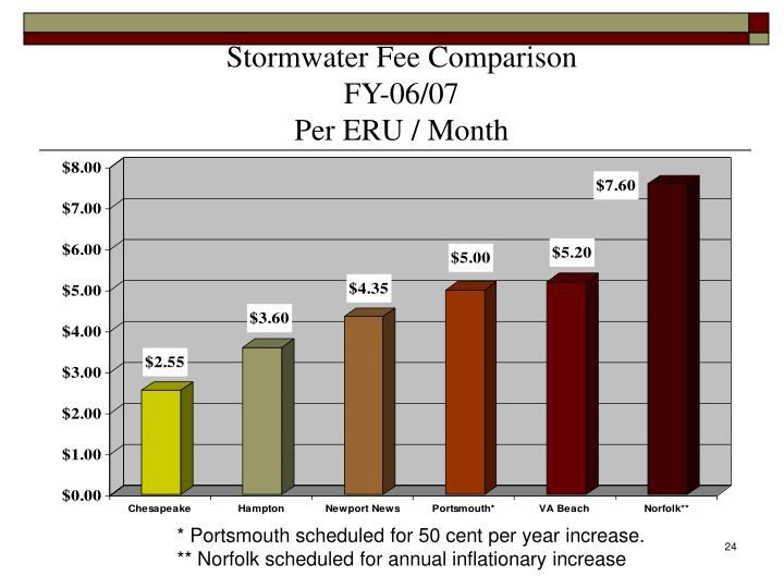Stormwater Fee Comparison