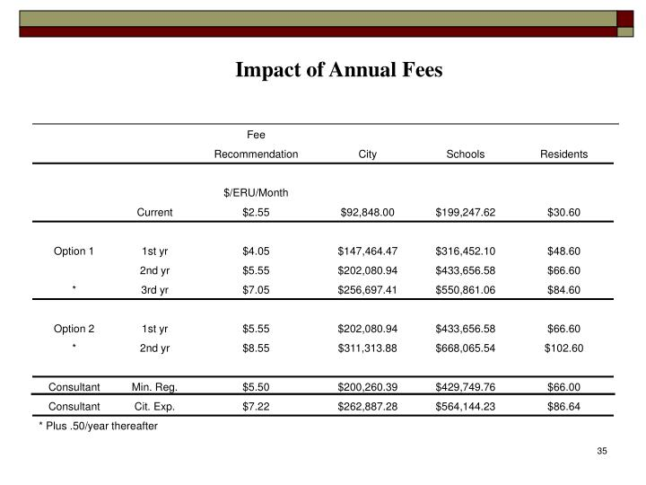 Impact of Annual Fees