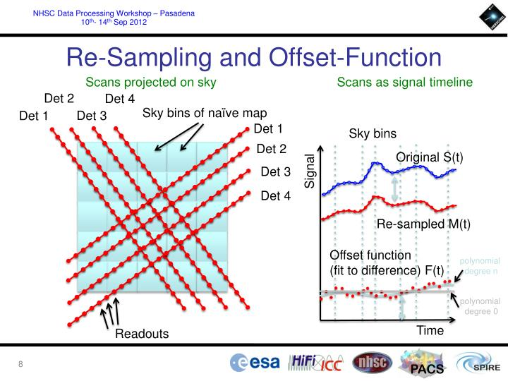 Re-Sampling and Offset-Function