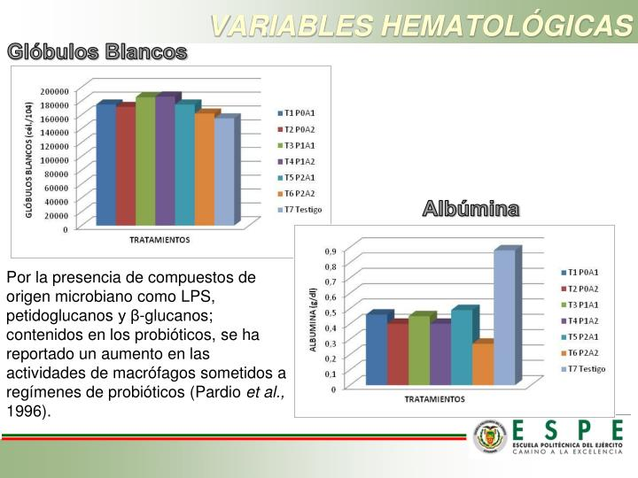 VARIABLES HEMATOLÓGICAS