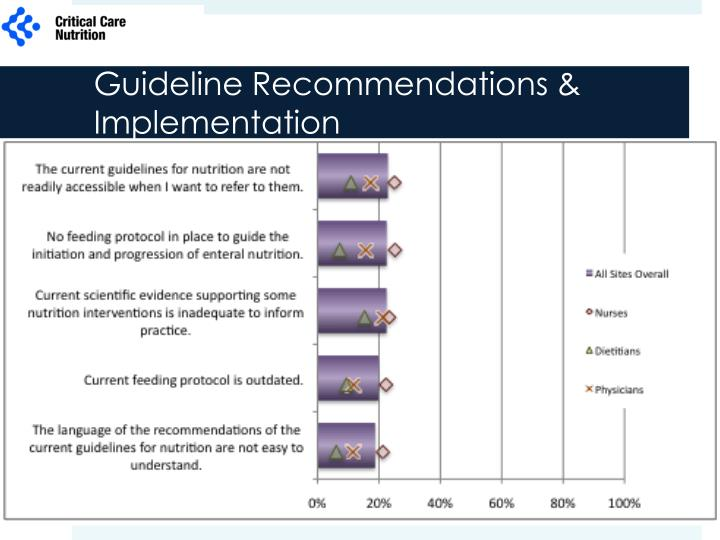 Guideline Recommendations & Implementation