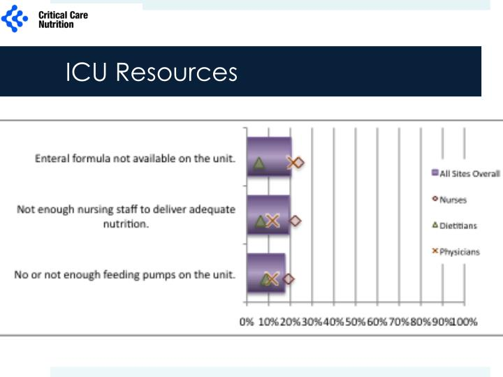 ICU Resources