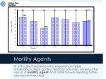 motility agents