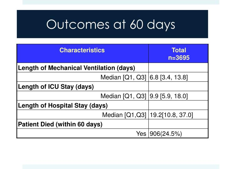 Outcomes at 60 days