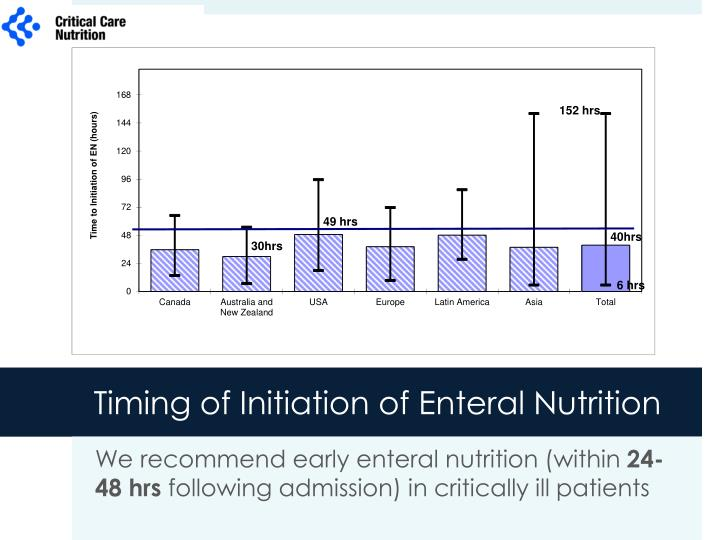 Timing of Initiation of