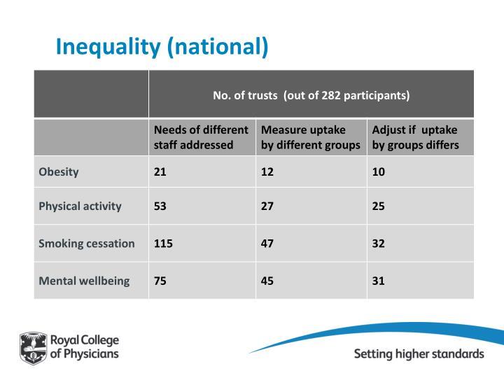 Inequality (national)