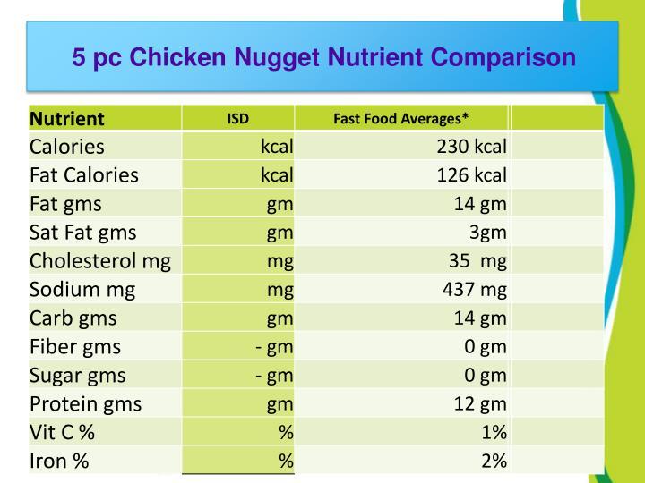 5 pc Chicken Nugget Nutrient Comparison
